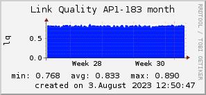 ap183_200x50_001eff_00ff1e_ff1e00_AREA_month.png