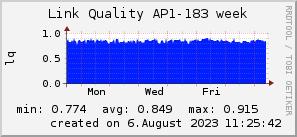 ap183_200x50_001eff_00ff1e_ff1e00_AREA_week.png