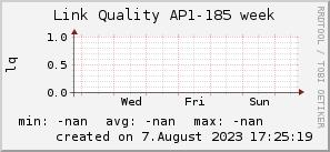 ap185_200x50_001eff_00ff1e_ff1e00_AREA_week.png