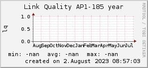 ap185_200x50_001eff_00ff1e_ff1e00_AREA_year.png