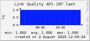 ap187_200x50_001eff_00ff1e_ff1e00_AREA_last.png