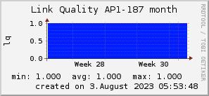 ap187_200x50_001eff_00ff1e_ff1e00_AREA_month.png