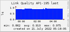 ap195_200x50_001eff_00ff1e_ff1e00_AREA_last.png