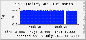 ap195_200x50_001eff_00ff1e_ff1e00_AREA_month.png