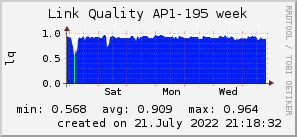 ap195_200x50_001eff_00ff1e_ff1e00_AREA_week.png