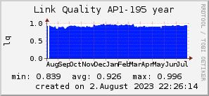 ap195_200x50_001eff_00ff1e_ff1e00_AREA_year.png