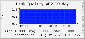 ap2.10_200x50_001eff_00ff1e_ff1e00_AREA_day.png