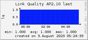ap2.10_200x50_001eff_00ff1e_ff1e00_AREA_last.png