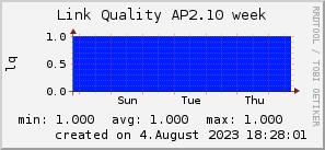ap2.10_200x50_001eff_00ff1e_ff1e00_AREA_week.png