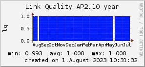ap2.10_200x50_001eff_00ff1e_ff1e00_AREA_year.png