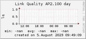 ap2.100_200x50_001eff_00ff1e_ff1e00_AREA_day.png