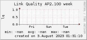 ap2.100_200x50_001eff_00ff1e_ff1e00_AREA_week.png