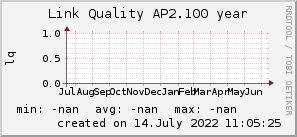 ap2.100_200x50_001eff_00ff1e_ff1e00_AREA_year.png