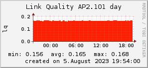 ap2.101_200x50_001eff_00ff1e_ff1e00_AREA_day.png