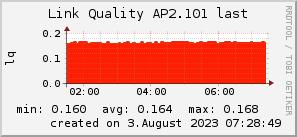 ap2.101_200x50_001eff_00ff1e_ff1e00_AREA_last.png