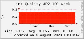 ap2.101_200x50_001eff_00ff1e_ff1e00_AREA_week.png