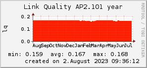 ap2.101_200x50_001eff_00ff1e_ff1e00_AREA_year.png