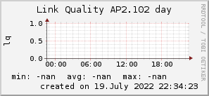 ap2.102_200x50_001eff_00ff1e_ff1e00_AREA_day.png