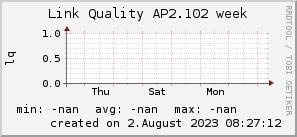 ap2.102_200x50_001eff_00ff1e_ff1e00_AREA_week.png