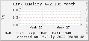 ap2.106_200x50_001eff_00ff1e_ff1e00_AREA_month.png