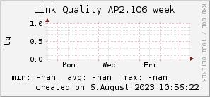 ap2.106_200x50_001eff_00ff1e_ff1e00_AREA_week.png