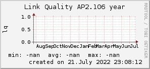 ap2.106_200x50_001eff_00ff1e_ff1e00_AREA_year.png