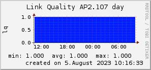 ap2.107_200x50_001eff_00ff1e_ff1e00_AREA_day.png