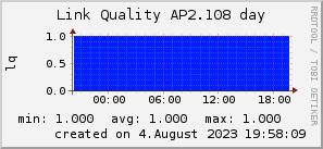 ap2.108_200x50_001eff_00ff1e_ff1e00_AREA_day.png