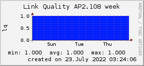 ap2.108_200x50_001eff_00ff1e_ff1e00_AREA_week.png