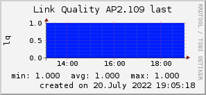 ap2.109_200x50_001eff_00ff1e_ff1e00_AREA_last.png