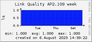 ap2.109_200x50_001eff_00ff1e_ff1e00_AREA_week.png