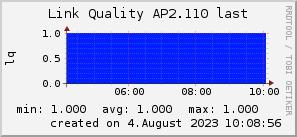 ap2.110_200x50_001eff_00ff1e_ff1e00_AREA_last.png
