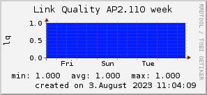 ap2.110_200x50_001eff_00ff1e_ff1e00_AREA_week.png