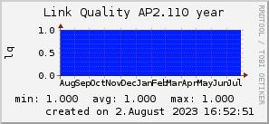 ap2.110_200x50_001eff_00ff1e_ff1e00_AREA_year.png