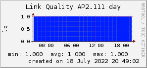 ap2.111_200x50_001eff_00ff1e_ff1e00_AREA_day.png
