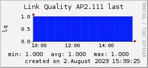 ap2.111_200x50_001eff_00ff1e_ff1e00_AREA_last.png