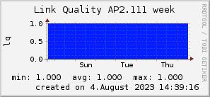 ap2.111_200x50_001eff_00ff1e_ff1e00_AREA_week.png