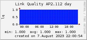 ap2.112_200x50_001eff_00ff1e_ff1e00_AREA_day.png