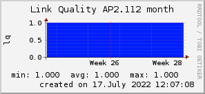 ap2.112_200x50_001eff_00ff1e_ff1e00_AREA_month.png