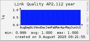 ap2.112_200x50_001eff_00ff1e_ff1e00_AREA_year.png