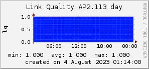 ap2.113_200x50_001eff_00ff1e_ff1e00_AREA_day.png