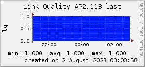 ap2.113_200x50_001eff_00ff1e_ff1e00_AREA_last.png
