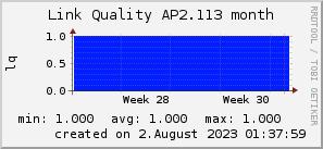 ap2.113_200x50_001eff_00ff1e_ff1e00_AREA_month.png
