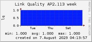 ap2.113_200x50_001eff_00ff1e_ff1e00_AREA_week.png