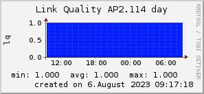 ap2.114_200x50_001eff_00ff1e_ff1e00_AREA_day.png