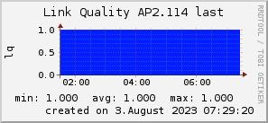 ap2.114_200x50_001eff_00ff1e_ff1e00_AREA_last.png
