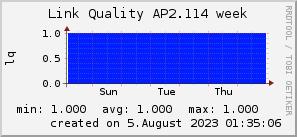 ap2.114_200x50_001eff_00ff1e_ff1e00_AREA_week.png