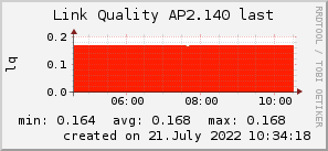 ap2.140_200x50_001eff_00ff1e_ff1e00_AREA_last.png