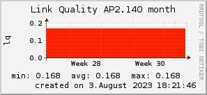 ap2.140_200x50_001eff_00ff1e_ff1e00_AREA_month.png