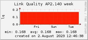 ap2.140_200x50_001eff_00ff1e_ff1e00_AREA_week.png